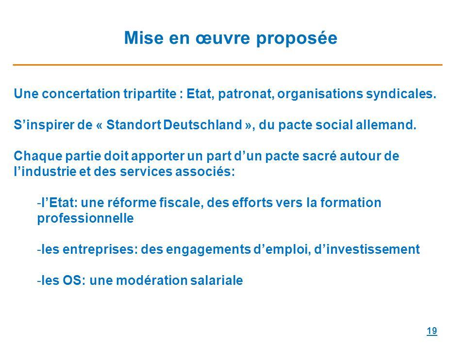 19 Mise en œuvre proposée Une concertation tripartite : Etat, patronat, organisations syndicales.