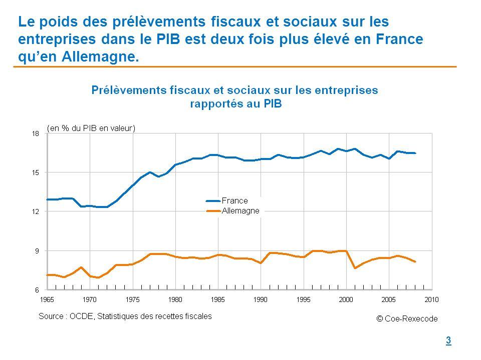 3 Le poids des prélèvements fiscaux et sociaux sur les entreprises dans le PIB est deux fois plus élevé en France quen Allemagne.