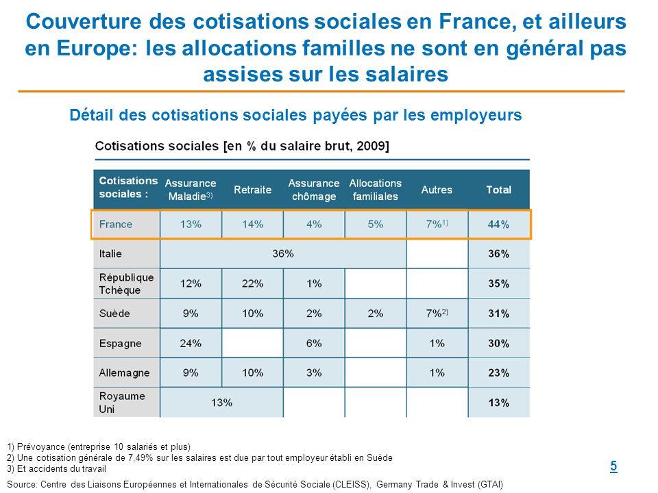 5 Couverture des cotisations sociales en France, et ailleurs en Europe: les allocations familles ne sont en général pas assises sur les salaires Détail des cotisations sociales payées par les employeurs 1) Prévoyance (entreprise 10 salariés et plus) 2) Une cotisation générale de 7,49% sur les salaires est due par tout employeur établi en Suède 3) Et accidents du travail Source: Centre des Liaisons Européennes et Internationales de Sécurité Sociale (CLEISS), Germany Trade & Invest (GTAI)