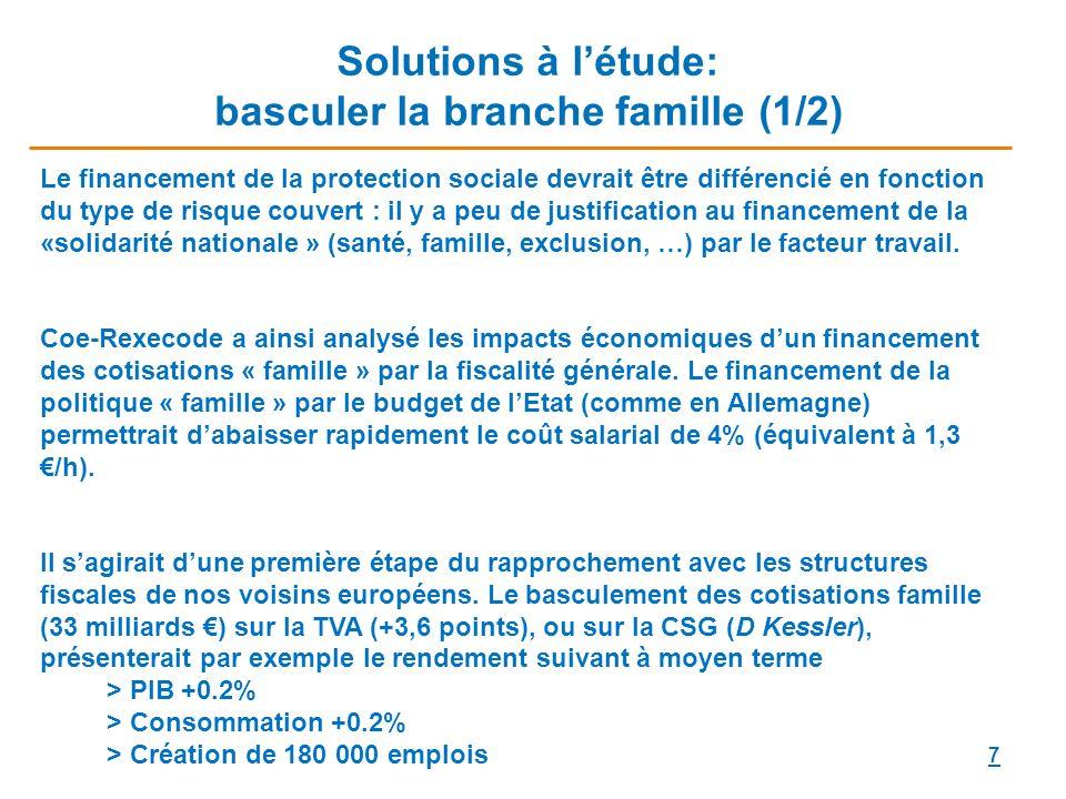 7 Solutions à létude: basculer la branche famille (1/2) Le financement de la protection sociale devrait être différencié en fonction du type de risque couvert : il y a peu de justification au financement de la «solidarité nationale » (santé, famille, exclusion, …) par le facteur travail.