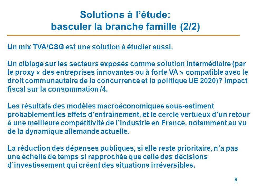 8 Solutions à létude: basculer la branche famille (2/2) Un mix TVA/CSG est une solution à étudier aussi.