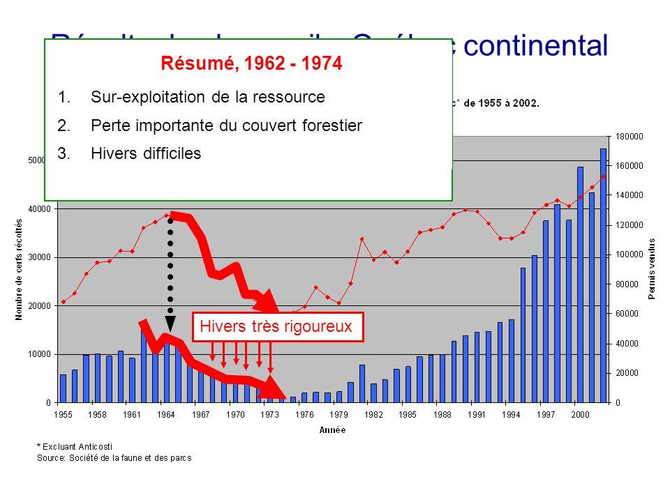 Récolte de chevreuils, Québec continental Résumé, 1962 - 1974 1.Sur-exploitation de la ressource 2.Perte importante du couvert forestier 3.Hivers diff