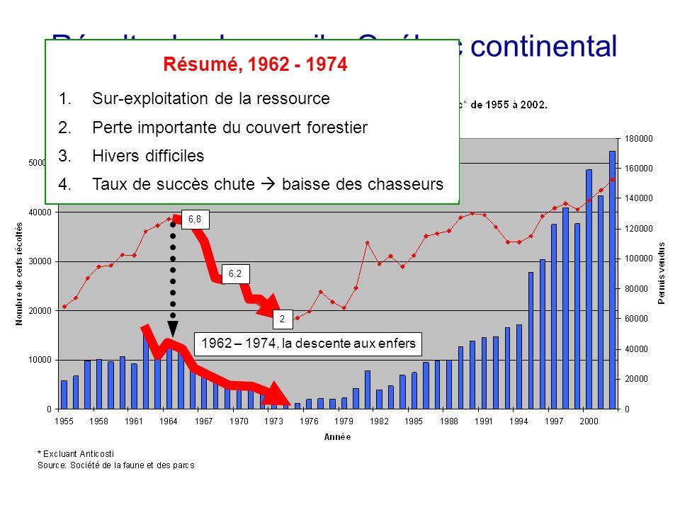 Récolte de chevreuils, Québec continental 1962 – 1974, la descente aux enfers Résumé, 1962 - 1974 1.Sur-exploitation de la ressource 2.Perte importante du couvert forestier 3.Hivers difficiles 4.Taux de succès chute baisse des chasseurs 6,8 6,2 2