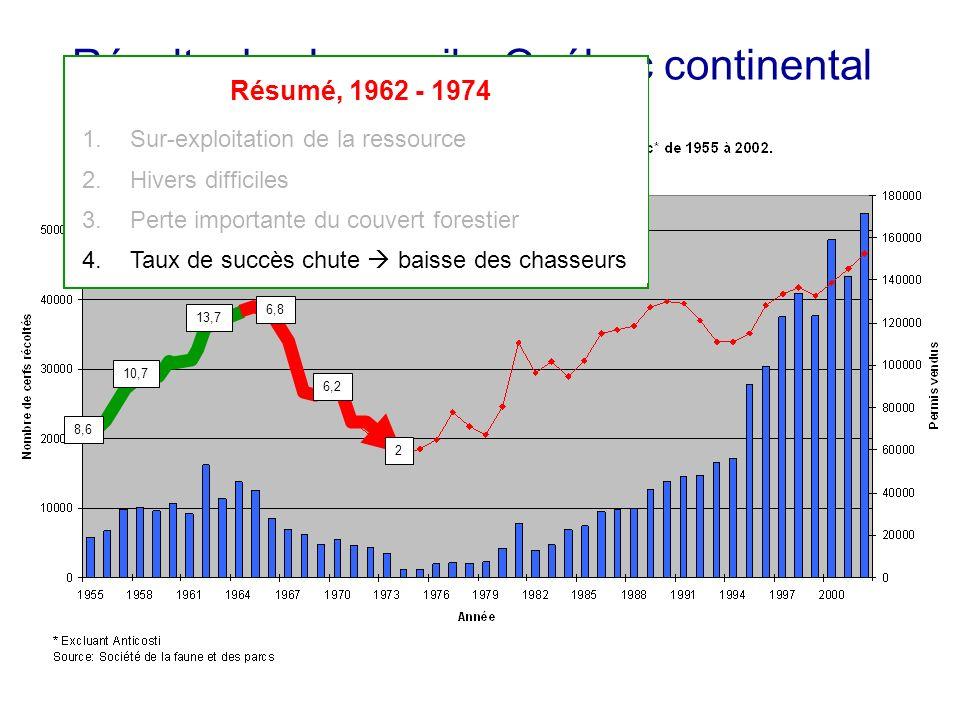 Récolte de chevreuils, Québec continental 8,6 10,7 13,7 6,8 6,2 2 Résumé, 1962 - 1974 1.Sur-exploitation de la ressource 2.Hivers difficiles 3.Perte i