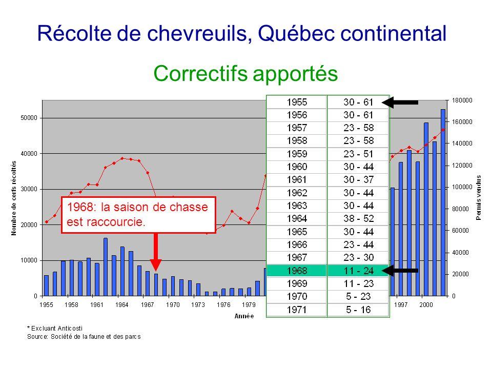 Récolte de chevreuils, Québec continental 1968: la saison de chasse est raccourcie. Correctifs apportés