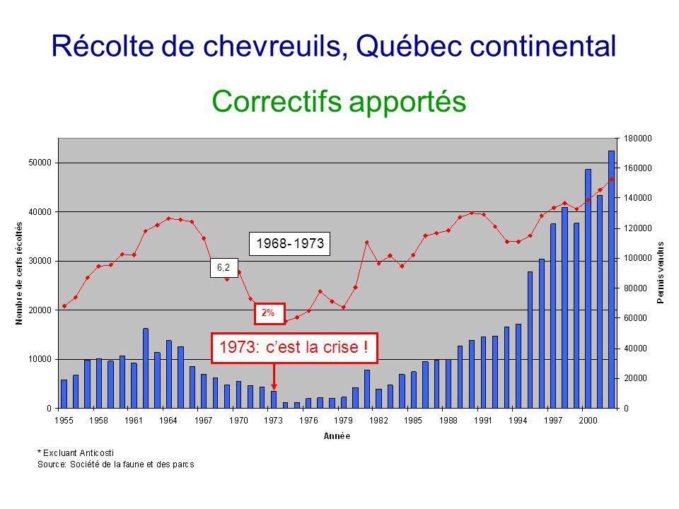 Récolte de chevreuils, Québec continental 1973: cest la crise .