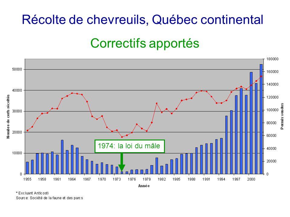 Récolte de chevreuils, Québec continental 1974: la loi du mâle Correctifs apportés