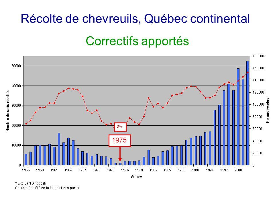 Récolte de chevreuils, Québec continental 1975 Correctifs apportés 2%
