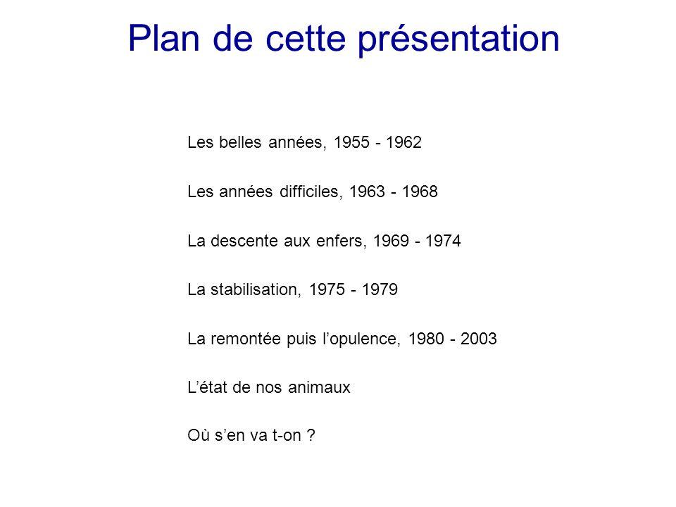 Plan de cette présentation Les belles années, 1955 - 1962 Les années difficiles, 1963 - 1968 La descente aux enfers, 1969 - 1974 La stabilisation, 197