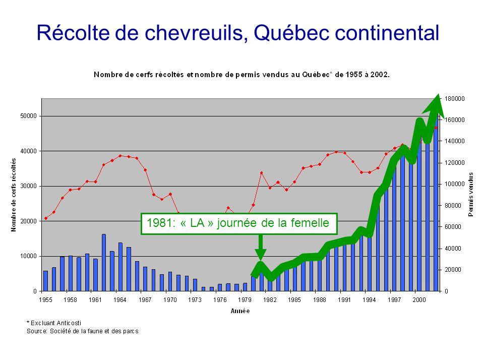 Récolte de chevreuils, Québec continental 1981: « LA » journée de la femelle