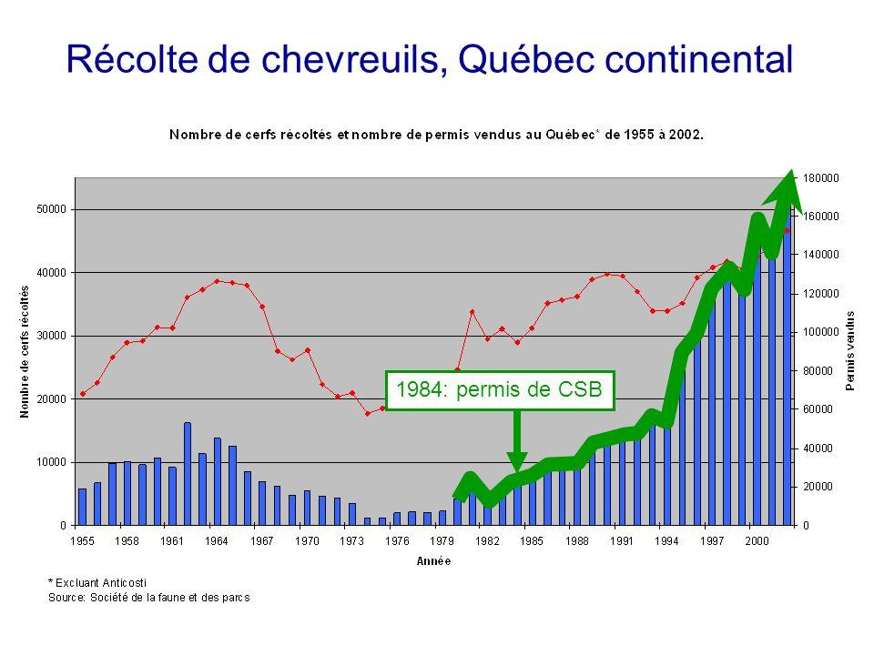 Récolte de chevreuils, Québec continental 1984: permis de CSB