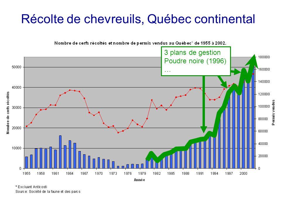 Récolte de chevreuils, Québec continental 3 plans de gestion Poudre noire (1996) …