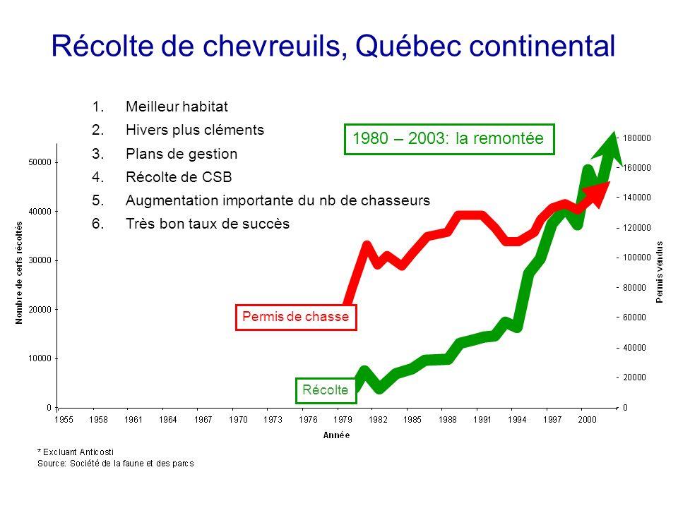 Récolte de chevreuils, Québec continental 1.Meilleur habitat 2.Hivers plus cléments 3.Plans de gestion 4.Récolte de CSB 5.Augmentation importante du nb de chasseurs 6.Très bon taux de succès Récolte Permis de chasse 1980 – 2003: la remontée