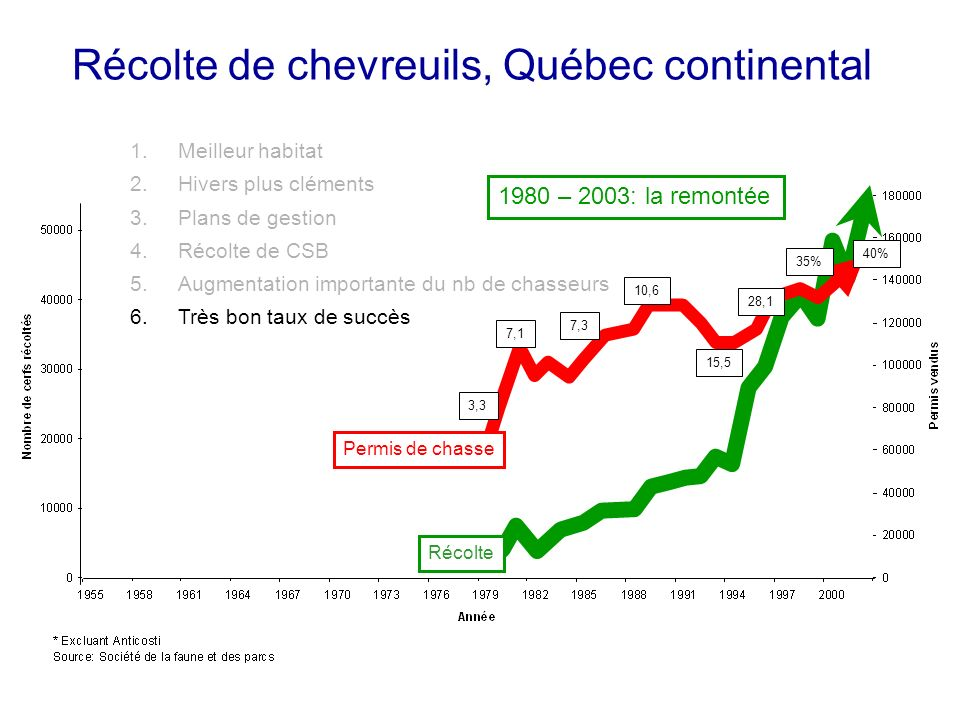 Récolte de chevreuils, Québec continental Récolte Permis de chasse 7,1 3,3 7,3 10,6 15,5 28,1 35% 40% 1.Meilleur habitat 2.Hivers plus cléments 3.Plans de gestion 4.Récolte de CSB 5.Augmentation importante du nb de chasseurs 6.Très bon taux de succès 1980 – 2003: la remontée