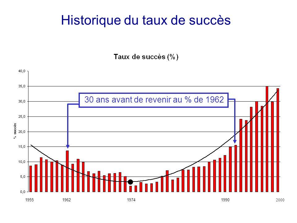Historique du taux de succès 19551974 2000 19621990 30 ans avant de revenir au % de 1962