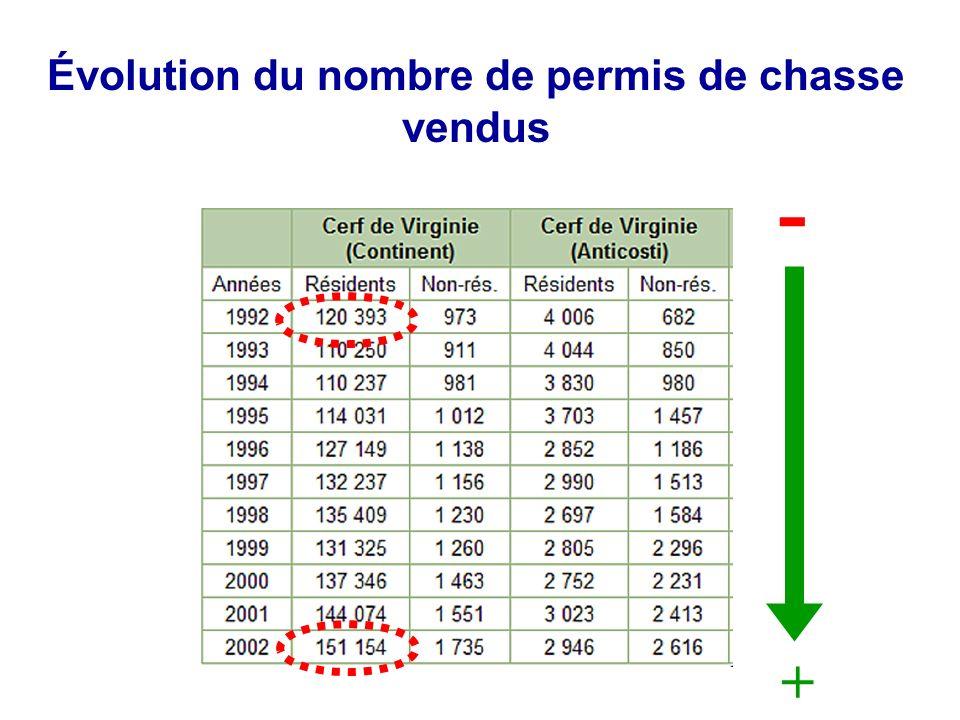 Évolution du nombre de permis de chasse vendus - +