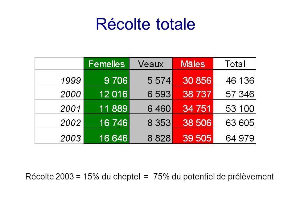 Récolte totale Récolte 2003 = 15% du cheptel= 75% du potentiel de prélèvement