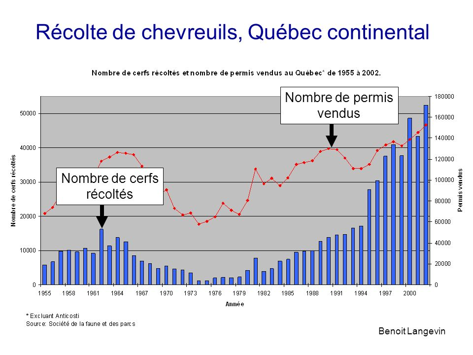 Récolte de chevreuils, Québec continental Benoit Langevin Nombre de permis vendus Nombre de cerfs récoltés