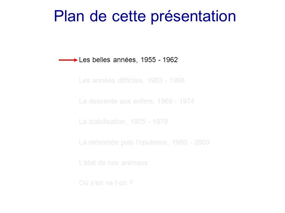 Récolte de chevreuils, Québec continental 1955 – 1962 Résumé, 1955 - 1962 1.Bonne densité dans les régions péri-urbaines 2.Saison de chasse très longue 3.La chasse redevient « à la mode » 4.Assez bon taux de succès (1962)