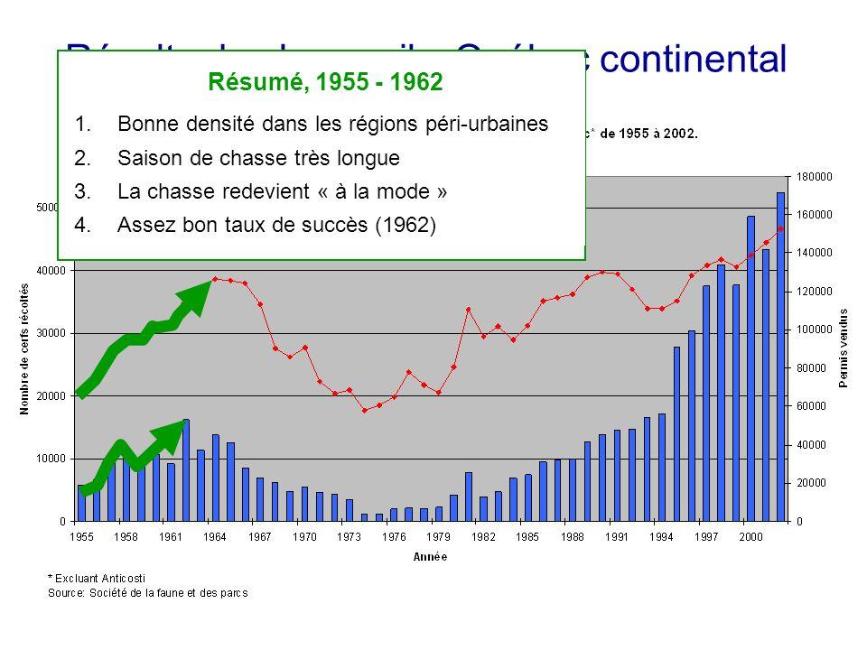 Récolte de chevreuils, Québec continental 1955 – 1962 Résumé, 1955 - 1962 1.Bonne densité dans les régions péri-urbaines 2.Saison de chasse très longu