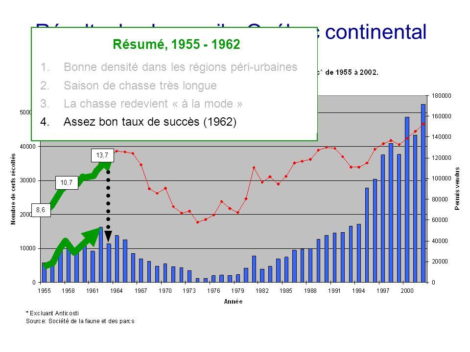 Récolte de chevreuils, Québec continental 8,6 10,7 13,7 Résumé, 1955 - 1962 1.Bonne densité dans les régions péri-urbaines 2.Saison de chasse très longue 3.La chasse redevient « à la mode » 4.Assez bon taux de succès (1962)