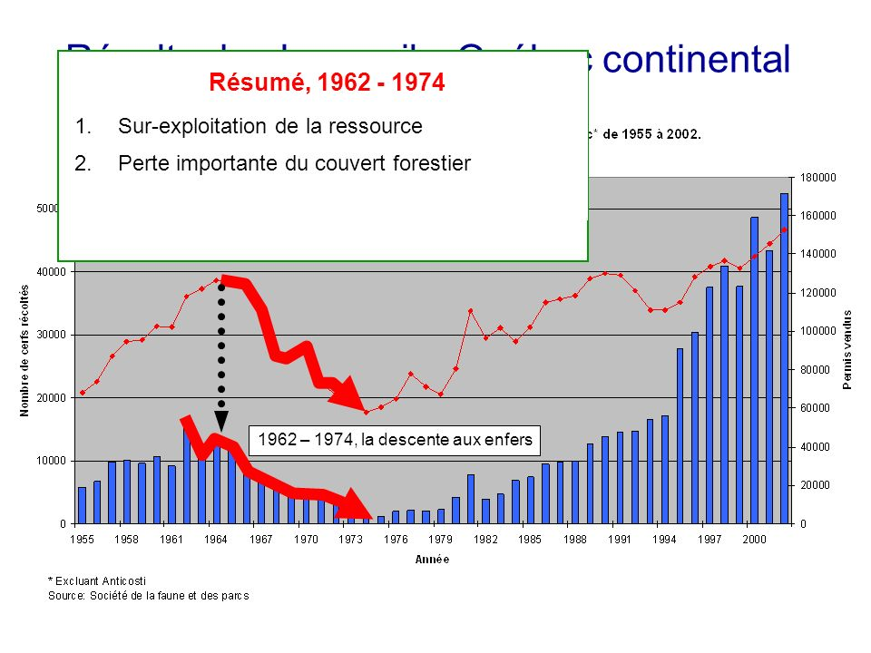 Récolte de chevreuils, Québec continental Résumé, 1962 - 1974 1.Sur-exploitation de la ressource 2.Perte importante du couvert forestier 3.Hivers difficiles Hivers très rigoureux
