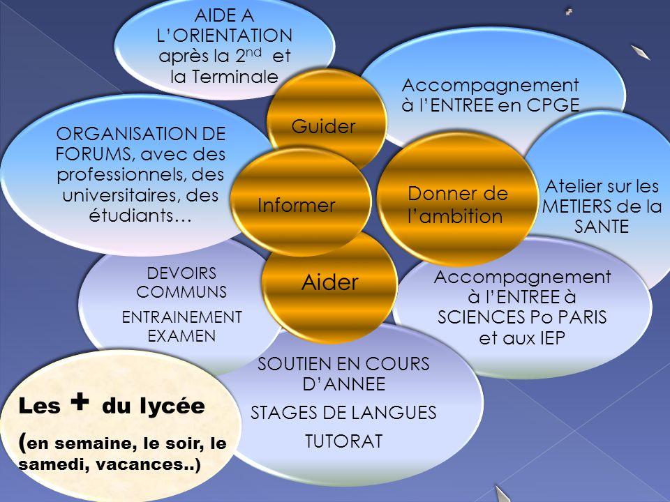 AIDE A LORIENTATION après la 2 nd et la Terminale Accompagnement à lENTREE en CPGE Atelier sur les METIERS de la SANTE Accompagnement à lENTREE à SCIENCES Po PARIS et aux IEP SOUTIEN EN COURS DANNEE STAGES DE LANGUES TUTORAT et DEVOIRS COMMUNS ENTRAINEMENT EXAMEN ORGANISATION DE FORUMS, avec des professionnels, des universitaires, des étudiants… Aider Guider Donner de lambition Informer Les + du lycée ( en semaine, le soir, le samedi, vacances..)