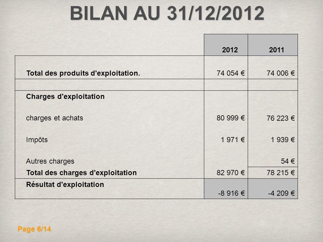 BILAN AU 31/12/2012 20122011 74 006 Total des produits d'exploitation. 74 054 Charges d'exploitation 76 223 charges et achats80 999 Impôts1 971 1 939