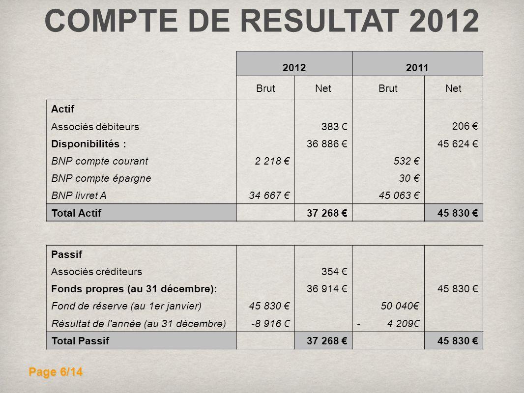 COMPTE DE RESULTAT 2012 20122011 BrutNetBrutNet Actif 206 Associés débiteurs 383 Disponibilités : 36 886 45 624 BNP compte courant2 218 532 BNP compte