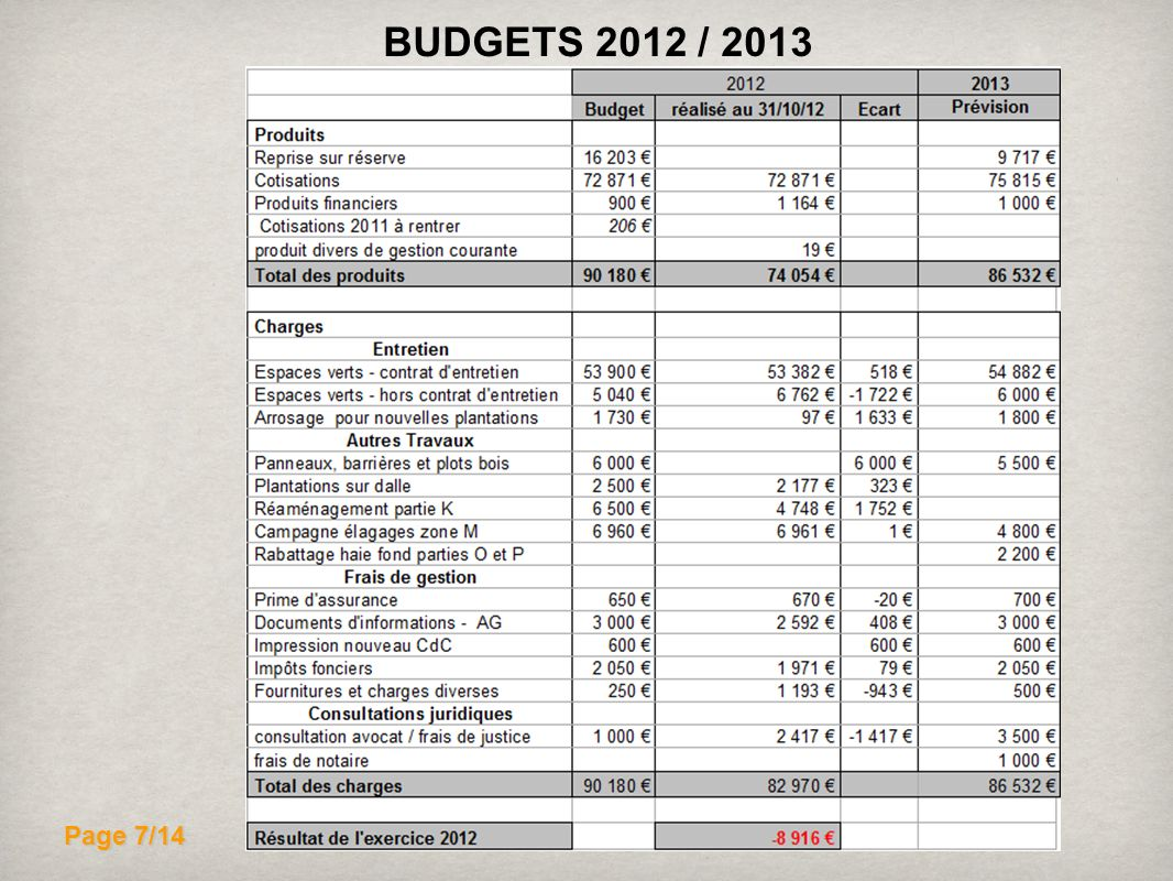 Page 7/14 BUDGETS 2012 / 2013