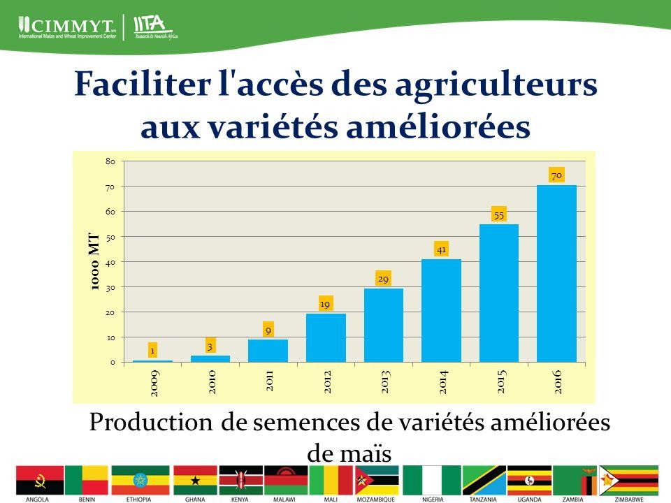 Bénéfices attendus du maïs tolérant à la sécheresse Bénéfices estimés pour ce qui est des gains économiques liés à l augmentation des rendements du maïs et des bénéfices économiques liés à la diminution de la variabilité des rendements d une année à l autre.