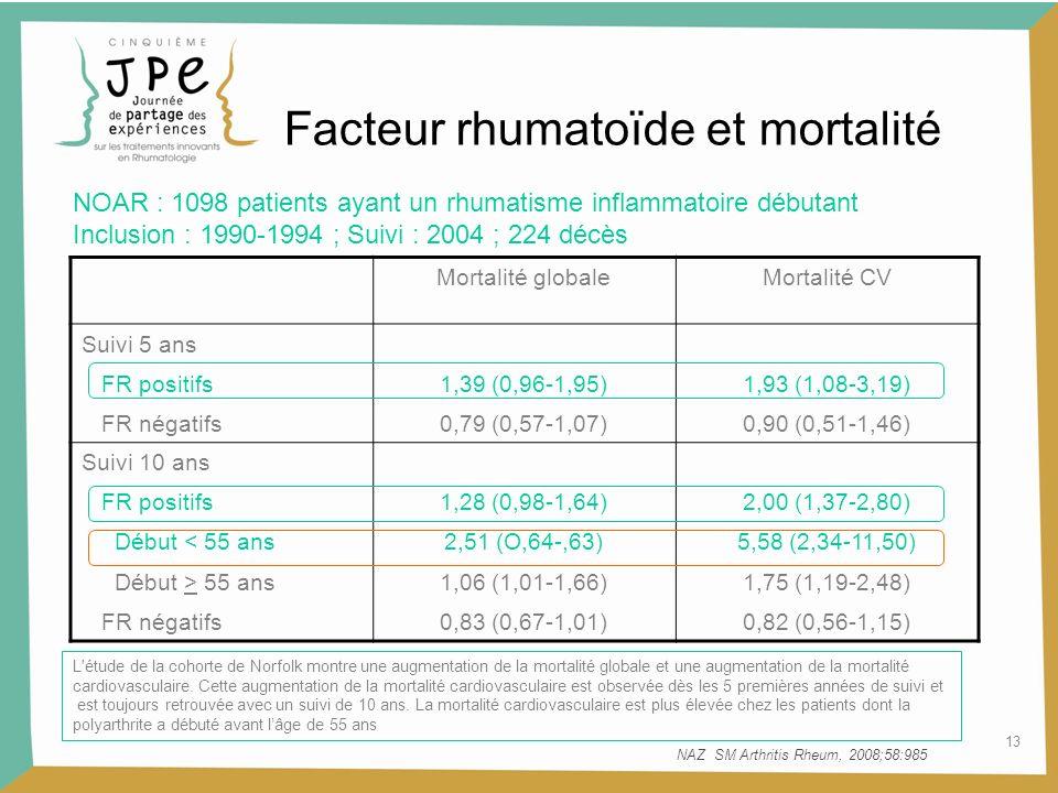13 Facteur rhumatoïde et mortalité L'étude de la cohorte de Norfolk montre une augmentation de la mortalité globale et une augmentation de la mortalit