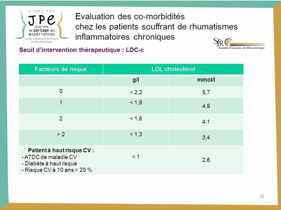 20 Facteurs de risqueLDL cholestérol g/lmmol/l 0 < 2,25,7 1< 1,9 4,9 2< 1,6 4,1 > 2< 1,3 3,4 Patient à haut risque CV : - ATDC de maladie CV - Diabète