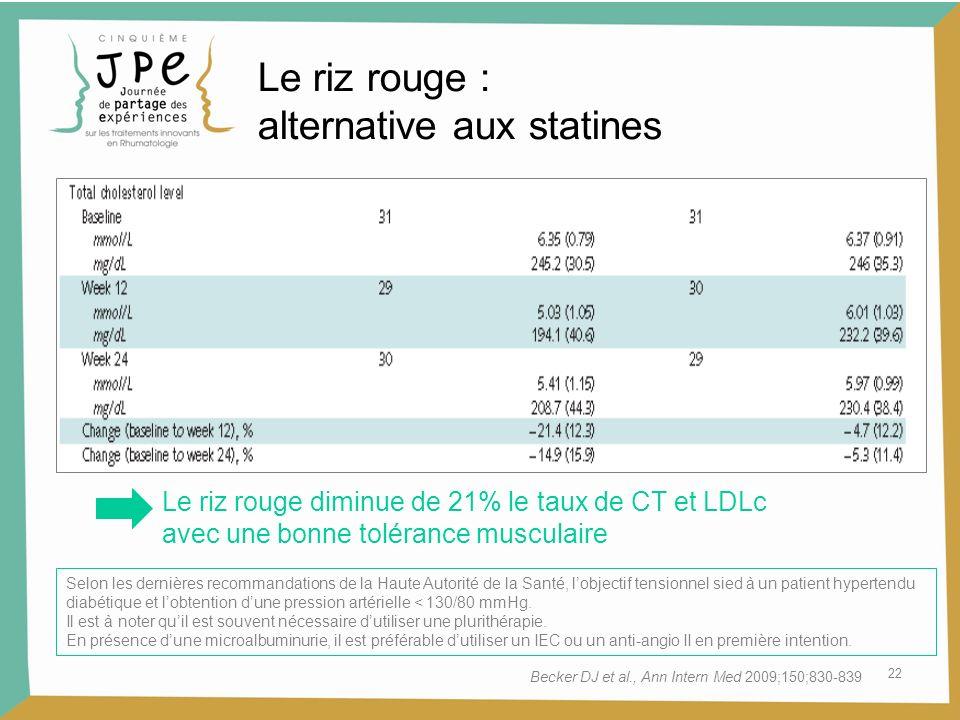 22 Le riz rouge diminue de 21% le taux de CT et LDLc avec une bonne tolérance musculaire Becker DJ et al., Ann Intern Med 2009;150;830-839 Selon les d