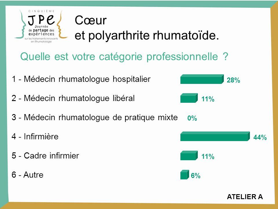 ATELIER A 1 - Médecin rhumatologue hospitalier 28% 2 - Médecin rhumatologue libéral 11% 3 - Médecin rhumatologue de pratique mixte 0% 4 - Infirmière 4