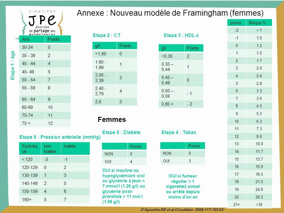 Annexe : Nouveau modèle de Framingham (femmes) Systoliq ue non traitée traitée < 120-3 120-12902 130-13913 140-14925 150-15946 160+57 Etape 6 : Pressi