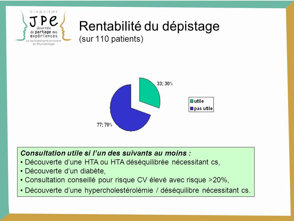 Rentabilité du dépistage (sur 110 patients) Consultation utile si lun des suivants au moins : Découverte dune HTA ou HTA déséquilibrée nécessitant cs,