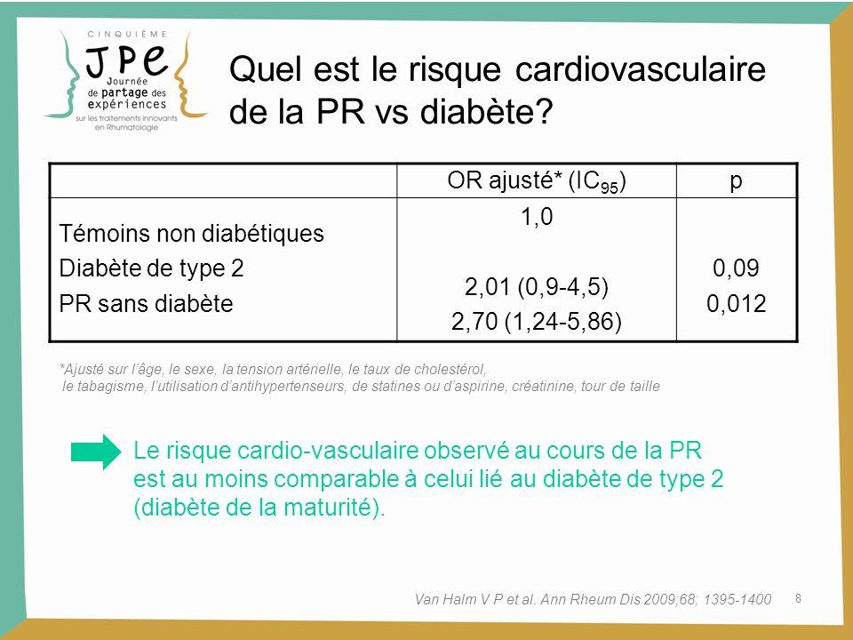 9 Van Halm V P et al., Ann Rheum Dis 2009;68;1395-1400 Survie sans événements cardio-vasculaires 0123 85 90 95 100 Témoins non diabétiques (réf.) PR : HR 2,2 (p = 0,002) Diabète : HR 2,0 (p = 0,02) Patients (%) La PR est un facteur de risque cardio-vasculaire au même titre que le diabète Quel est le risque cardiovasculaire de la PR vs diabète?