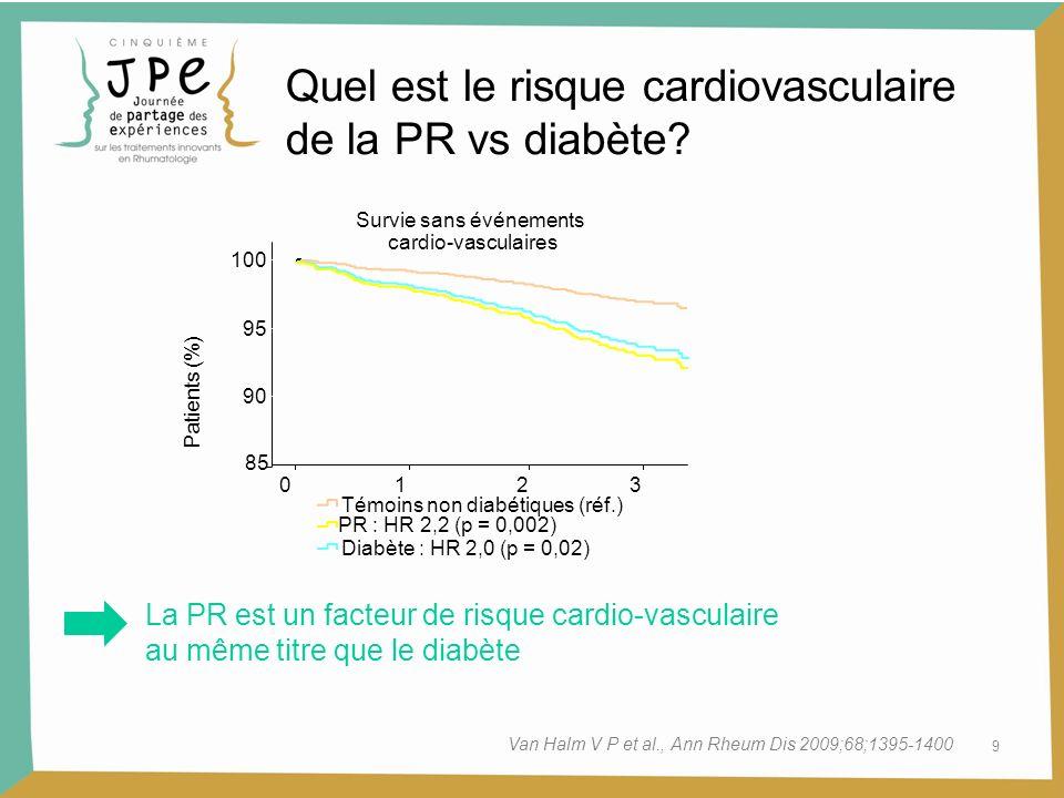 10 PR et risque cardiovasculaire Étude dans la population générale de 2 cohortes (EIRA) : 2 025 PR incidentes (18 à 70 ans) recrutées entre 1996 et 2005 versus 2 760 témoins Recueil des antécédents cardio-vasculaires au début de la PR Cas/ témoins OR brut (IC 95% )OR ajusté* (IC 95% ) Cardiopathie ischémique Tous patients46/601,1 (0,7 - 1,6)1,1 (0,7 - 1,7) ACPA +23/600,9 (0,6 - 1,5)1,0 (0,6 - 1,7) ACPA -23/601,2 (0,7 - 2,1)0,9 (0,6 - 1,6) Infarctus du myocarde Tous patients25/351,0 (0,6 - 1,6)1,0 (0,6 - 1,8) ACPA +16/351,2 (0,6 - 2,1)1,1 (0,6 - 2,2) ACPA -9/350,9 (0,4 - 2,0)1,0 (0,5 - 2,3) * Ajusté sur lâge, le sexe, lIMC, le tabagisme et le diabète Le sur-risque cardiovasculaire observé au cours de la PR ne précède pas linstallation de la maladie.
