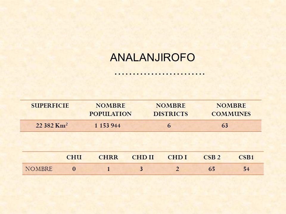 ANALANJIROFO ……………………. SUPERFICIENOMBRE POPULATION NOMBRE DISTRICTS NOMBRE COMMUNES 22 382 Km 2 1 153 944 6 63 CHUCHRRCHD IICHD ICSB 2CSB1 NOMBRE 0 1