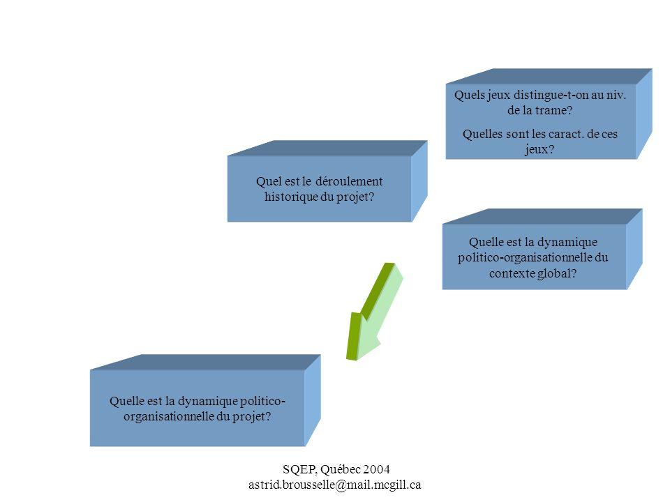 SQEP, Québec 2004 astrid.brousselle@mail.mcgill.ca Quelle est la dynamique politico- organisationnelle du projet.