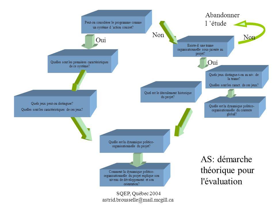SQEP, Québec 2004 astrid.brousselle@mail.mcgill.ca Comment la dynamique politico- organisationnelle du projet explique son niveau de développement et son orientation.