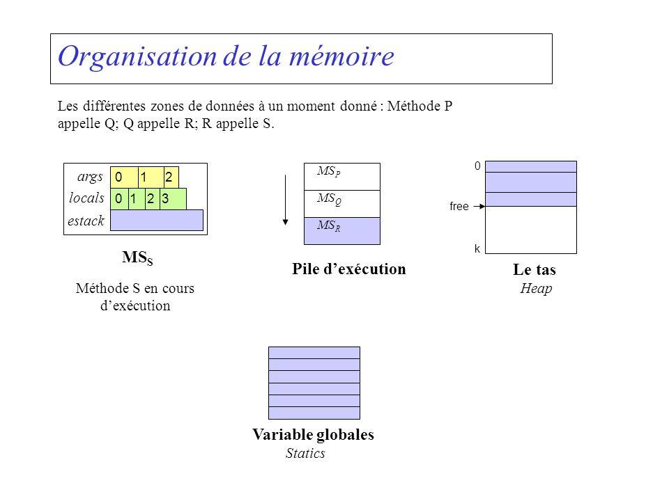 Organisation de la mémoire Le tas Heap 0 k free args locals estack 0 1 2 0 1 2 3 MS S MS P MS Q MS R Pile dexécution Variable globales Statics Les dif