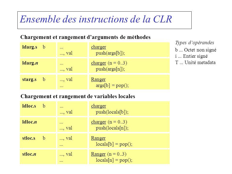 Ensemble des instructions de la CLR Chargement et rangement darguments de méthodes ldarg.n......, val charger (n = 0..3) push(args[n]); ldarg.sb......