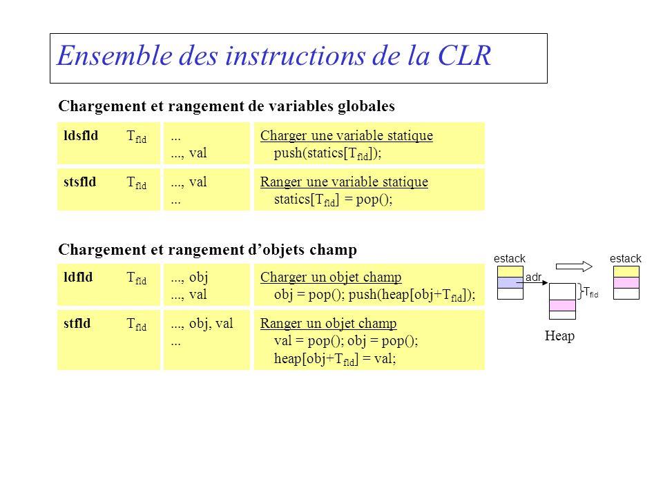 Ensemble des instructions de la CLR Chargement et rangement de variables globales stsfldT fld..., val... Ranger une variable statique statics[T fld ]