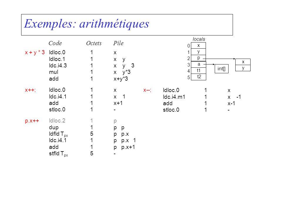 Exemples: arithmétiques x + y * 3ldloc.01x ldloc.11x y ldc.i4.31x y 3 mul1x y*3 add1x+y*3 CodeOctetsPile x++;ldloc.01x ldc.i4.11x 1 add1x+1 stloc.01-