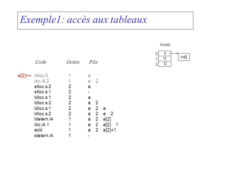 Exemple1: accès aux tableaux CodeOctetsPile locals a[2]++ldloc.01a ldc.i4.21a 2 stloc.s 22a stloc.s 12- ldloc.s 12a ldloc.s 22a 2 ldloc.s 12a 2 a ldlo