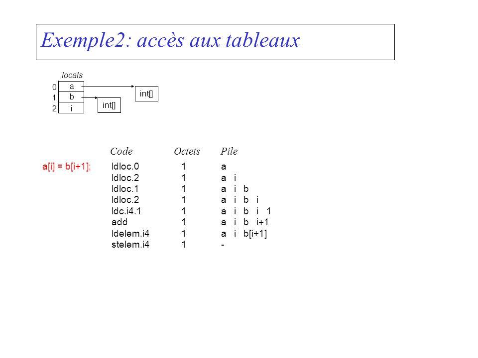 Exemple2: accès aux tableaux a[i] = b[i+1]; a 0 b 1 ldloc.01a ldloc.21a i ldloc.11a i b ldloc.21a i b i ldc.i4.11a i b i 1 add1a i b i+1 ldelem.i41a i