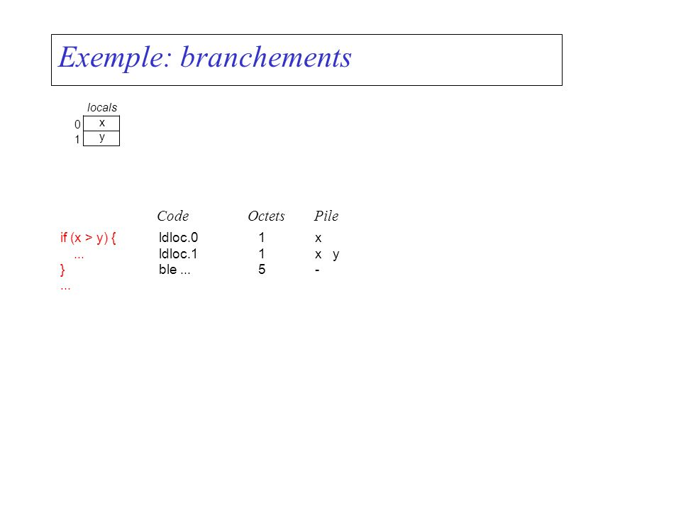 Exemple: branchements if (x > y) {... }... x 0 y 1 ldloc.01x ldloc.11x y ble...5- CodeOctetsPile locals