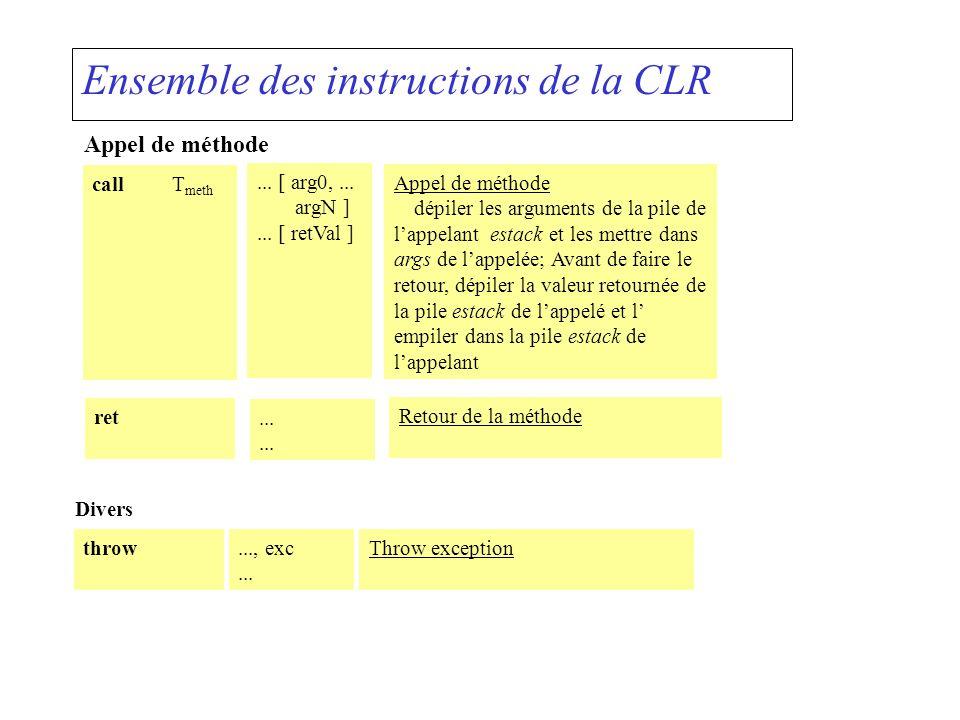 Ensemble des instructions de la CLR Appel de méthode callT meth... [ arg0,... argN ]... [ retVal ] Appel de méthode dépiler les arguments de la pile d